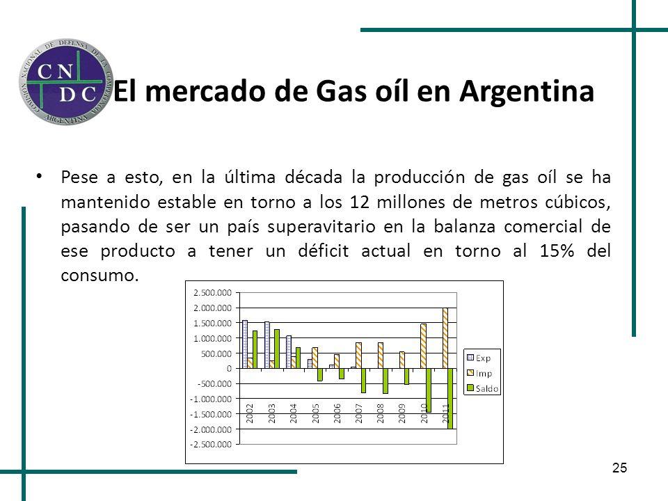 25 El mercado de Gas oíl en Argentina Pese a esto, en la última década la producción de gas oíl se ha mantenido estable en torno a los 12 millones de