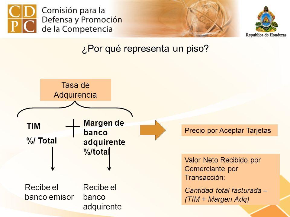 ¿Por qué representa un piso? TIM %/ Total Margen de banco adquirente %/total Recibe el banco emisor Recibe el banco adquirente Tasa de Adquirencia Pre