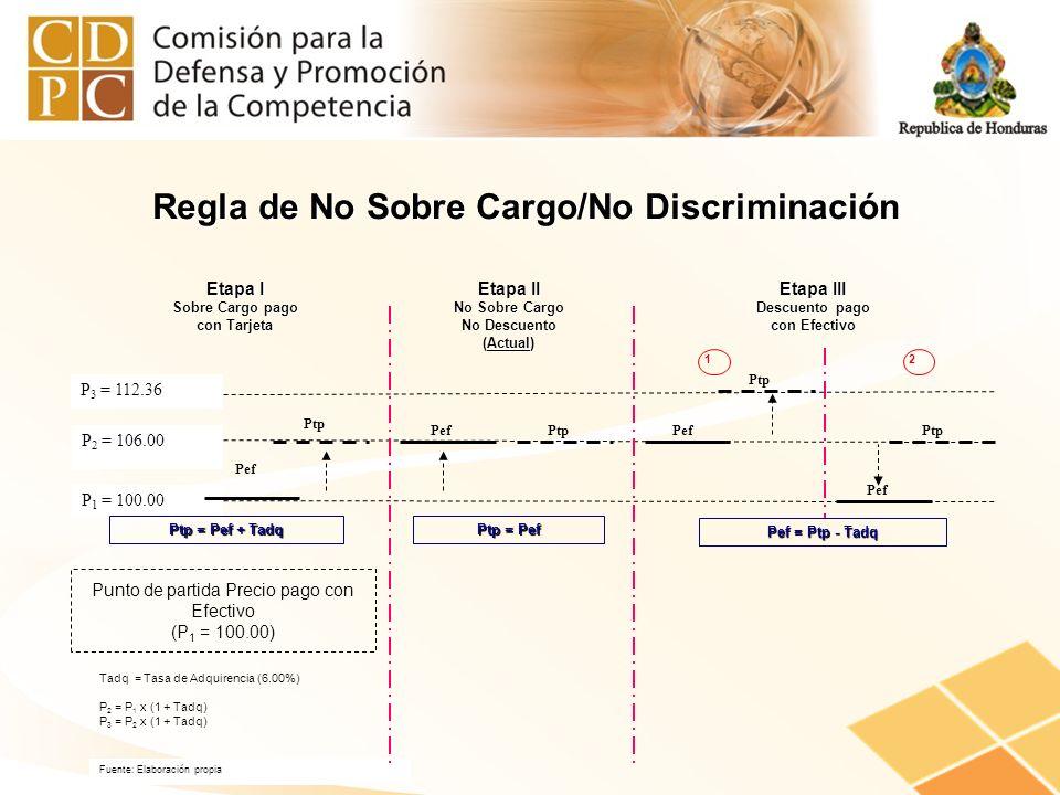 Punto de partida Precio pago con Efectivo (P 1 = 100.00) P 1 = 100.00 P 2 = 106.00 P 3 = 112.36 Fuente: Elaboración propia Etapa I Sobre Cargo pago co