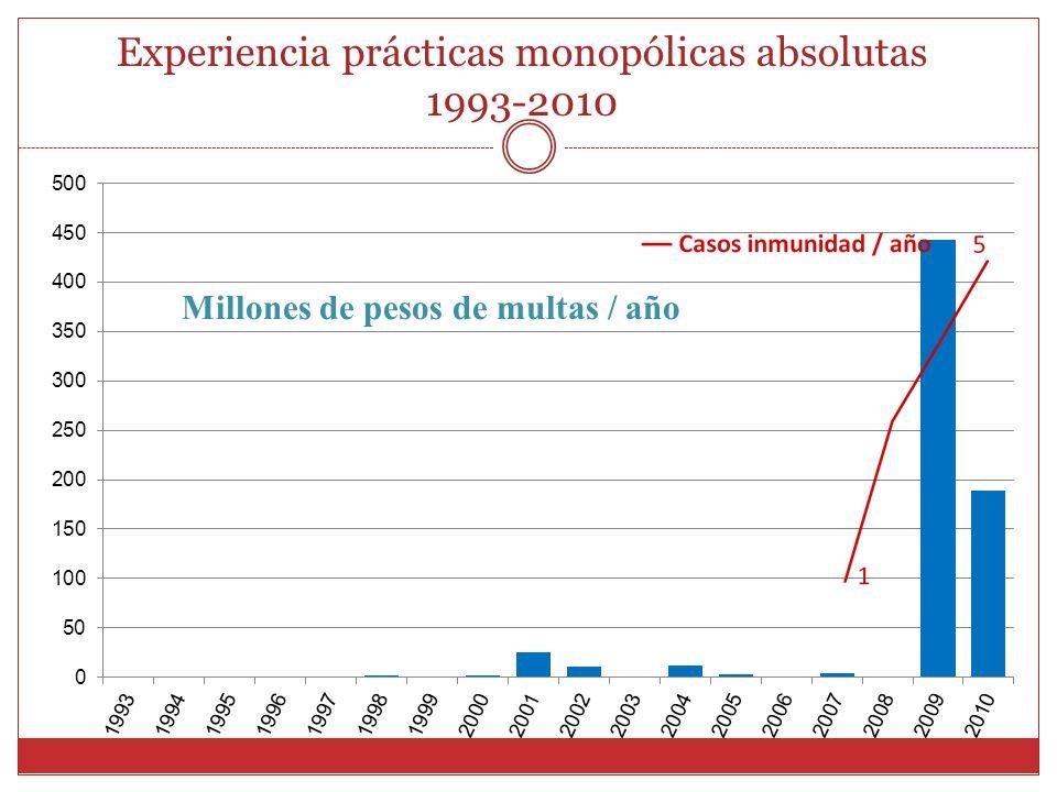 Experiencia prácticas monopólicas absolutas 1993-2010 Millones de pesos de multas / año