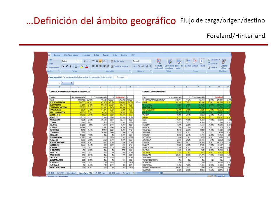 Flujo de carga/origen/destino Foreland/Hinterland …Definición del ámbito geográfico