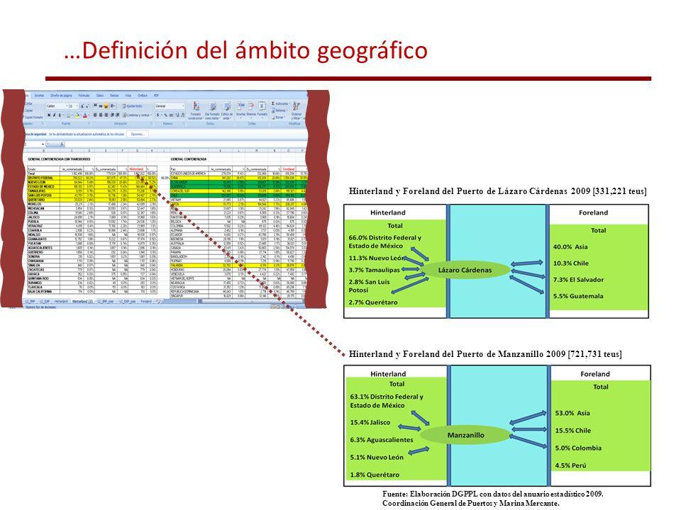 Hinterland y Foreland del Puerto de Lázaro Cárdenas 2009 [331,221 teus] Fuente: Elaboración DGPPL con datos del anuario estadístico 2009. Coordinación
