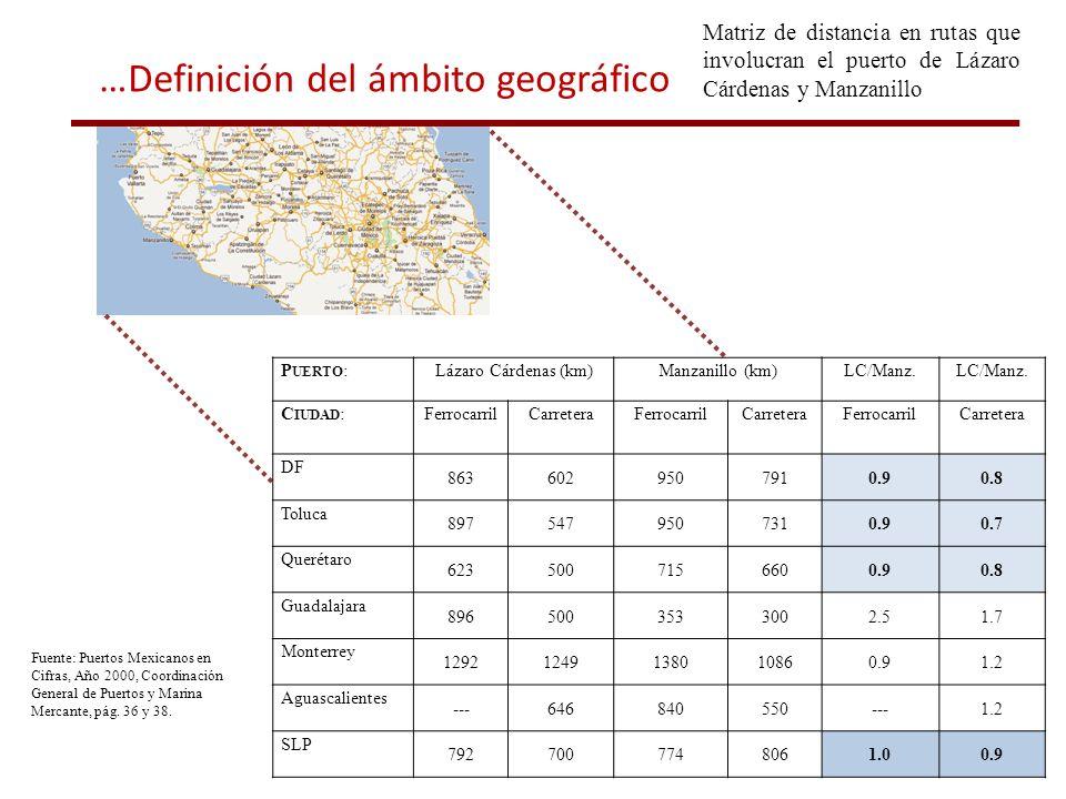 Fuente: Puertos Mexicanos en Cifras, Año 2000, Coordinación General de Puertos y Marina Mercante, pág. 36 y 38. Matriz de distancia en rutas que invol