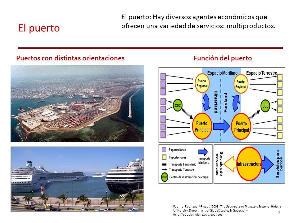 El puerto Puertos con distintas orientacionesFunción del puerto Fuente: Rodrigue, J-P et al. (2009) The Geography of Transport Systems, Hofstra Univer