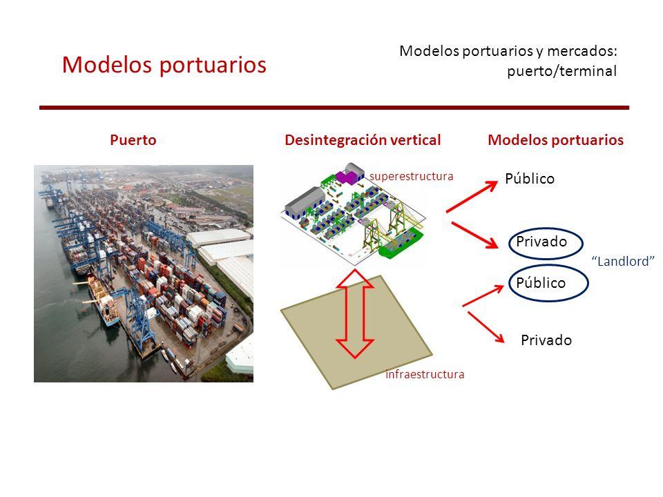 Modelos portuarios y mercados: puerto/terminal PuertoDesintegración verticalModelos portuarios Público Privado Público Privado Landlord infraestructur