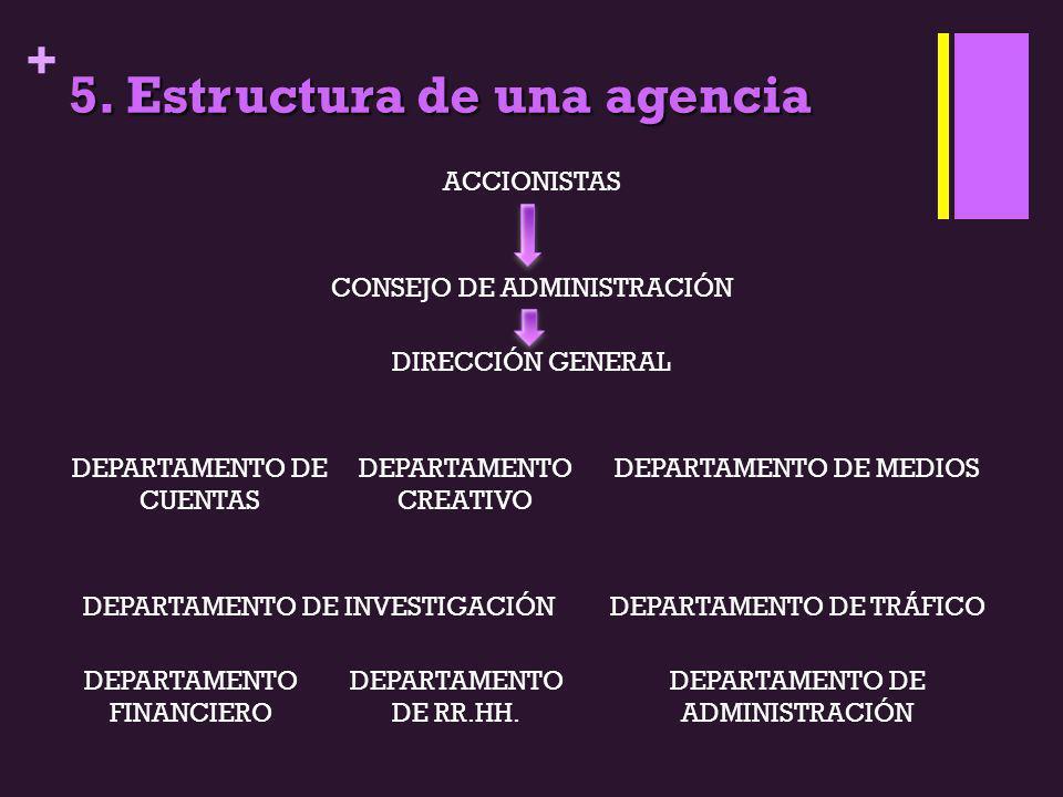 + 5. Estructura de una agencia ACCIONISTAS CONSEJO DE ADMINISTRACIÓN DIRECCIÓN GENERAL DEPARTAMENTO DE CUENTAS DEPARTAMENTO CREATIVO DEPARTAMENTO DE M