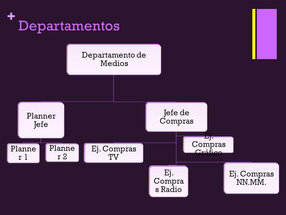 + Departamentos Departamento de Medios Planner Jefe Planne r 1 Planne r 2 Jefe de Compras Ej. Compras TV Ej. Compra s Radio Ej. Compras Gráfico Ej. Co