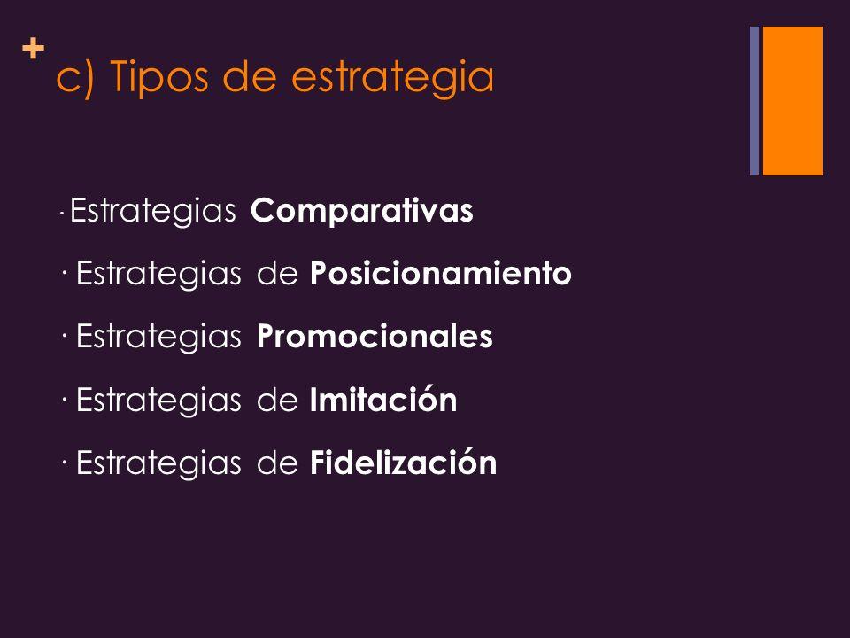 + c) Tipos de estrategia · Estrategias Comparativas · Estrategias de Posicionamiento · Estrategias Promocionales · Estrategias de Imitación · Estrategias de Fidelización