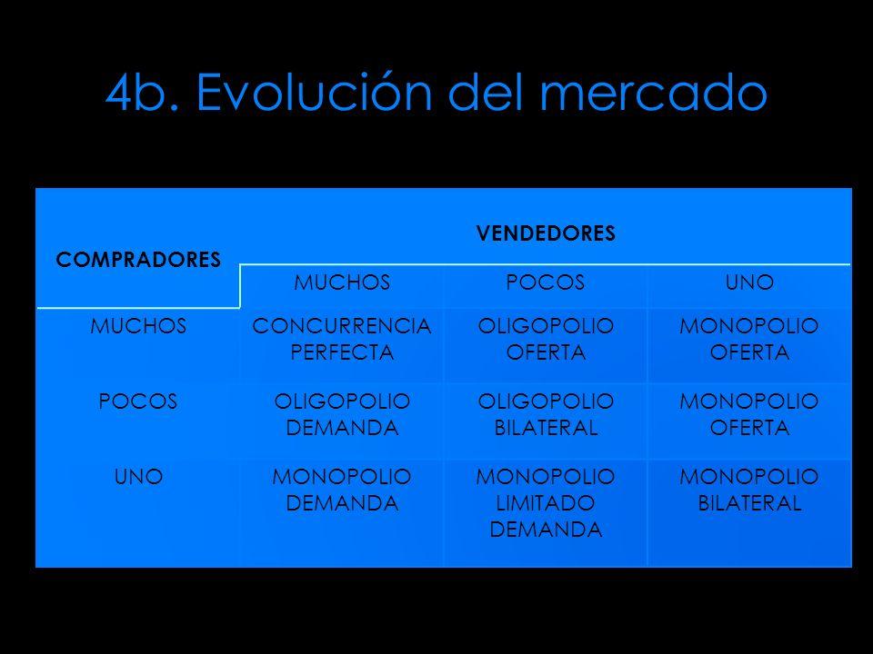 4b. Evolución del mercado COMPRADORES VENDEDORES MUCHOSPOCOSUNO MUCHOSCONCURRENCIA PERFECTA OLIGOPOLIO OFERTA MONOPOLIO OFERTA POCOSOLIGOPOLIO DEMANDA