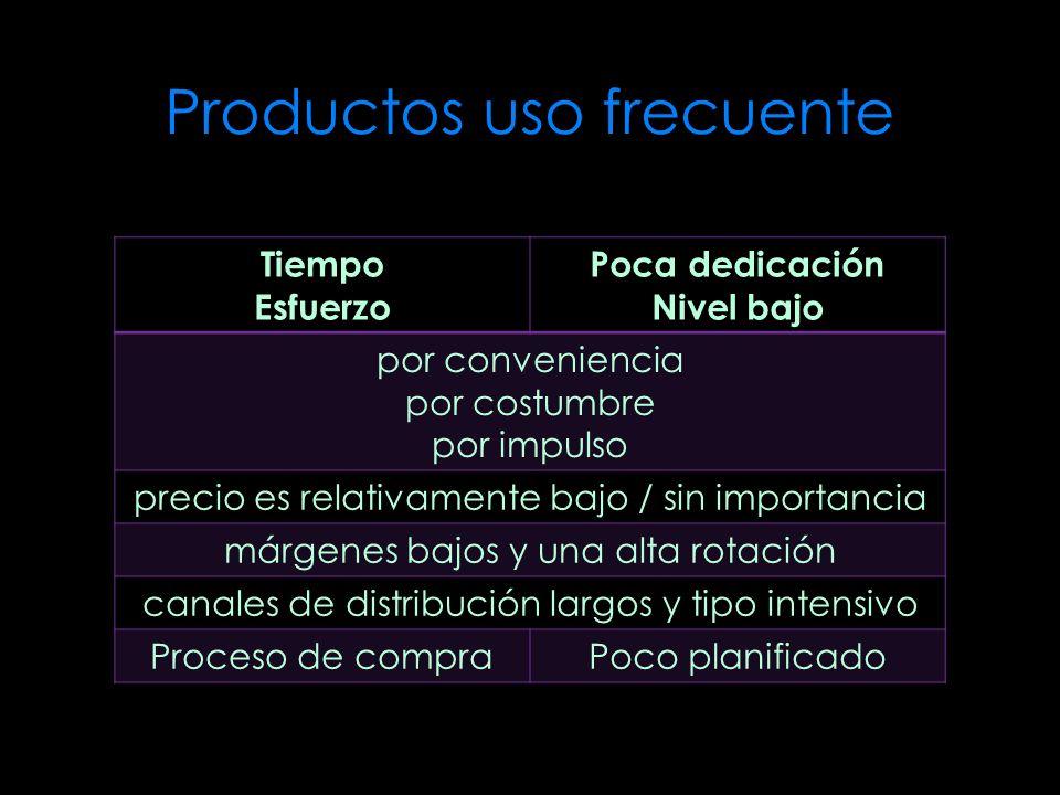 Productos uso frecuente Tiempo Esfuerzo Poca dedicación Nivel bajo por conveniencia por costumbre por impulso precio es relativamente bajo / sin impor