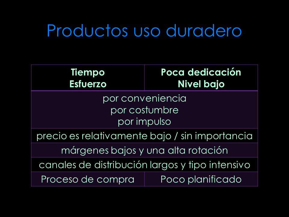 Productos uso duradero Tiempo Esfuerzo Poca dedicación Nivel bajo por conveniencia por costumbre por impulso precio es relativamente bajo / sin import