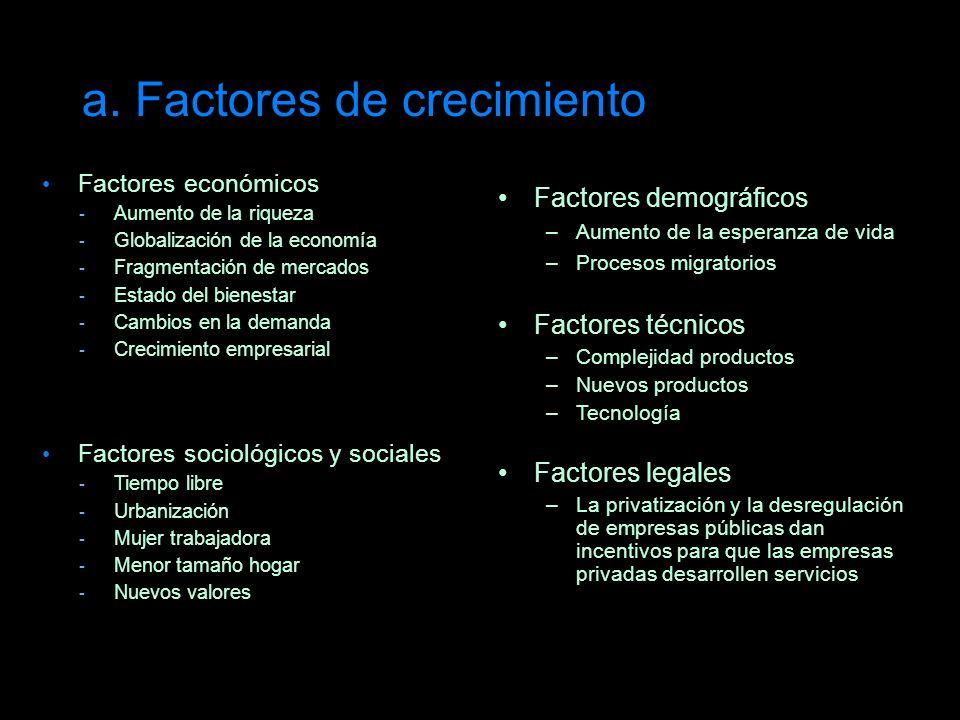 a. Factores de crecimiento Factores económicos Aumento de la riqueza Globalización de la economía Fragmentación de mercados Estado del bienestar Cambi
