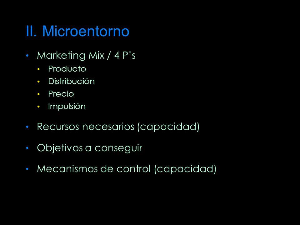 II. Microentorno Marketing Mix / 4 Ps Producto Distribución Precio Impulsión Recursos necesarios (capacidad) Objetivos a conseguir Mecanismos de contr