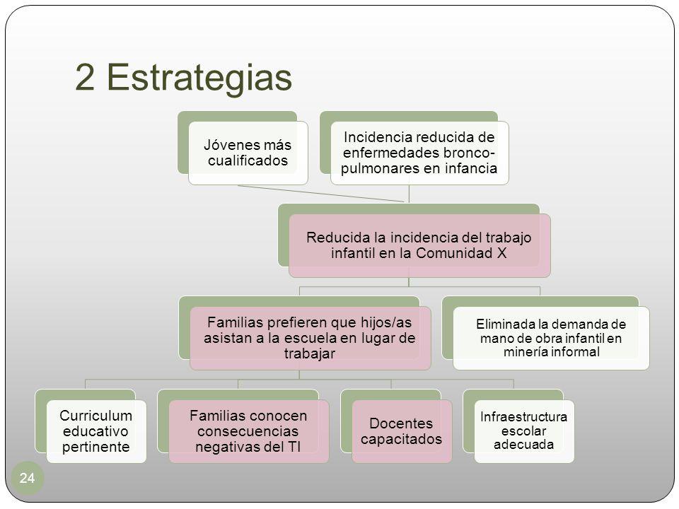 2 Estrategias 24 Jóvenes más cualificados Incidencia reducida de enfermedades bronco- pulmonares en infancia Reducida la incidencia del trabajo infant