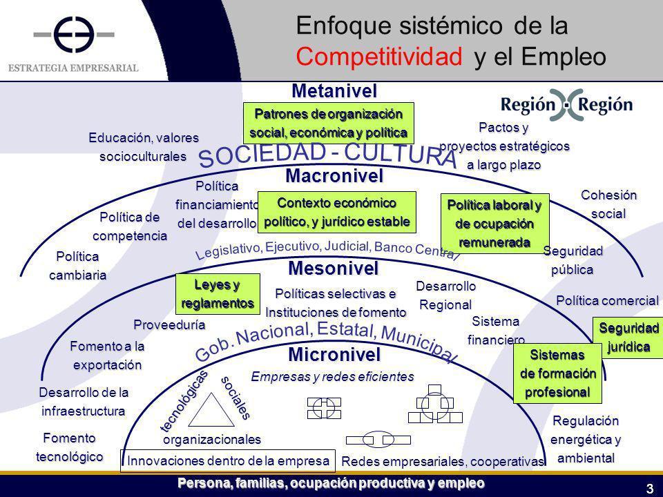 33 Metanivel Macronivel Mesonivel Micronivel Educación, valores socioculturales Patrones de organización social, económica y política Pactos y proyect