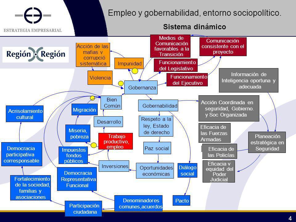 2011 5 5 EMPLEO Y OCUPACIÓN PRODUCTIVA INVERSION PRIVADA VALOR AGREGADO Y SALARIOS CREACION DE EMPRESAS CRECIMIENTO ECONOMICO DEMANDA EN EL MERCADO INTERNO TECNOLOGIA DE PUNTA PRODUCTIVIDAD Y COMPETITIVIDAD DESARROLLO Y BIENESTAR DE PERSONAS Y FAMILIAS INVERSION PUBLICA INFRAESTRUCTURA Y SERVICIOS PUBLICOS IMPUESTOS Y RECURSOS PUBLICOS GASTO PUBLICO EDUCACION Y CAPACITACION PARA EL TRABAJO EMPLEABILIDAD INVESTIGACION Y DESARROLLO CRECIMIENTO DE LA EMPRESA POLITICA TRANSVERSAL DE EMPLEO AHORRO SEGURIDAD SOCIAL CREDITO Empleo, entorno socioeconómico regional Sistema dinámico del trabajo productivo