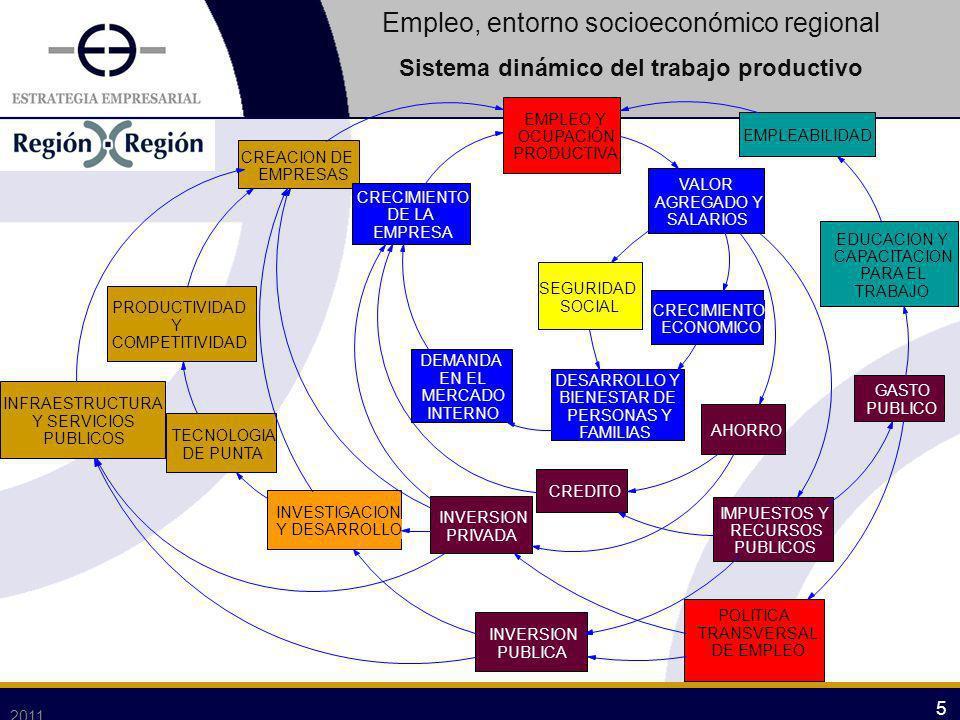 2011 5 5 EMPLEO Y OCUPACIÓN PRODUCTIVA INVERSION PRIVADA VALOR AGREGADO Y SALARIOS CREACION DE EMPRESAS CRECIMIENTO ECONOMICO DEMANDA EN EL MERCADO IN