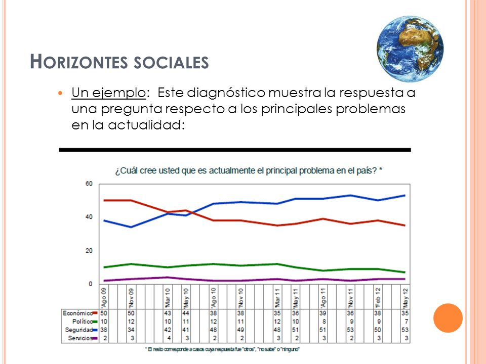Un ejemplo: Este diagnóstico muestra la respuesta a una pregunta respecto a los principales problemas en la actualidad: H ORIZONTES SOCIALES