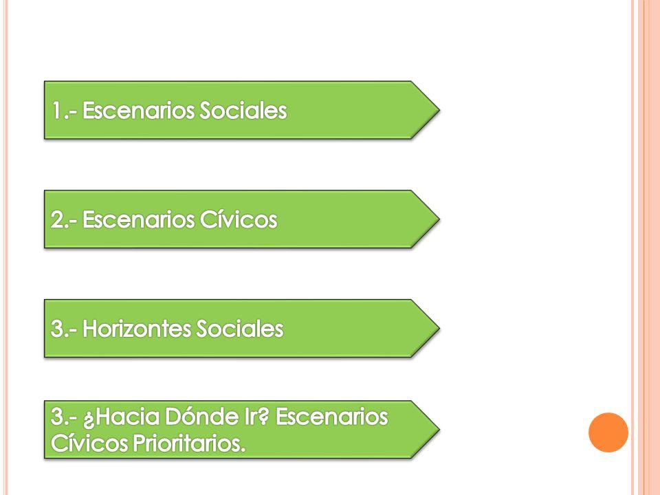E SCENARIOS CÍVICOS C ONCEPTO A partir de los escenarios y actores sociales y en la búsqueda del Bien Común, podemos identificar escenarios cívicos, que definimos como: Una estrategia con responsabilidad social que nos lleve a aprovechar las oportunidades derivadas de un escenario social específico.