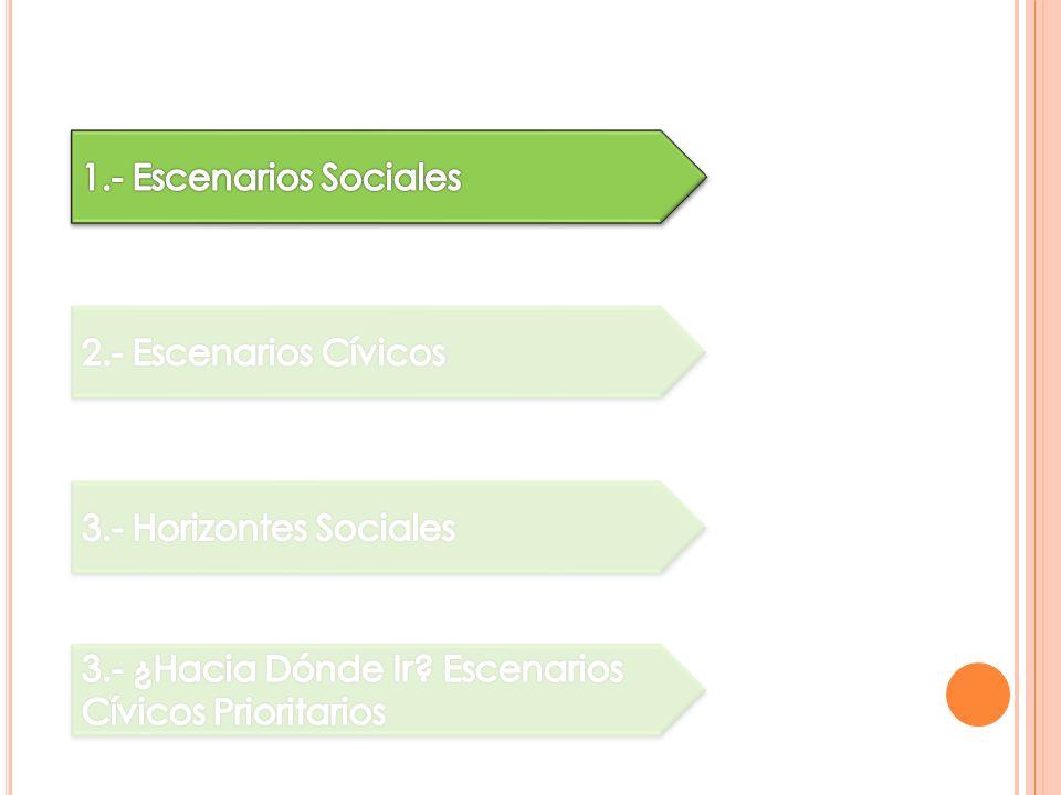 A partir de la definición del escenario cívico y del estilo de liderazgo, clasifico a los actores sociales.