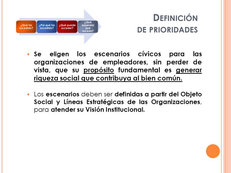 D EFINICIÓN DE PRIORIDADES Se eligen los escenarios cívicos para las organizaciones de empleadores, sin perder de vista, que su propósito fundamental