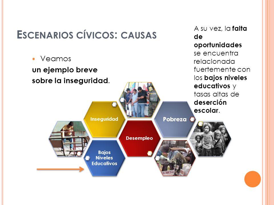 E SCENARIOS CÍVICOS : CAUSAS Bajos Niveles Educativos DesempleoInseguridad Pobreza A su vez, la falta de oportunidades se encuentra relacionada fuerte