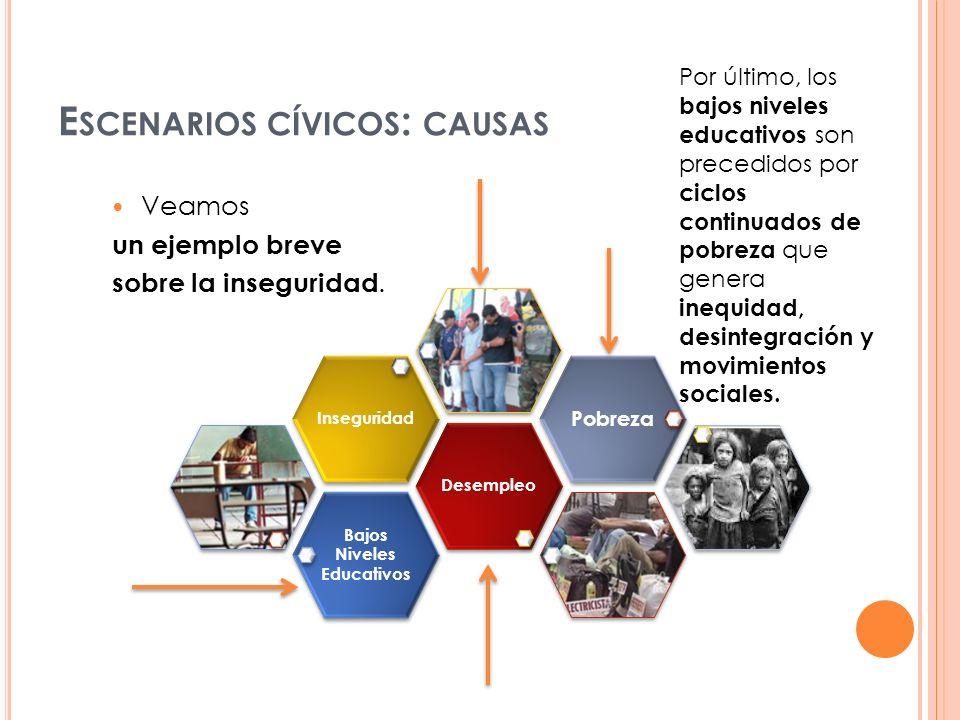 E SCENARIOS CÍVICOS : CAUSAS Bajos Niveles Educativos DesempleoInseguridad Pobreza Por último, los bajos niveles educativos son precedidos por ciclos
