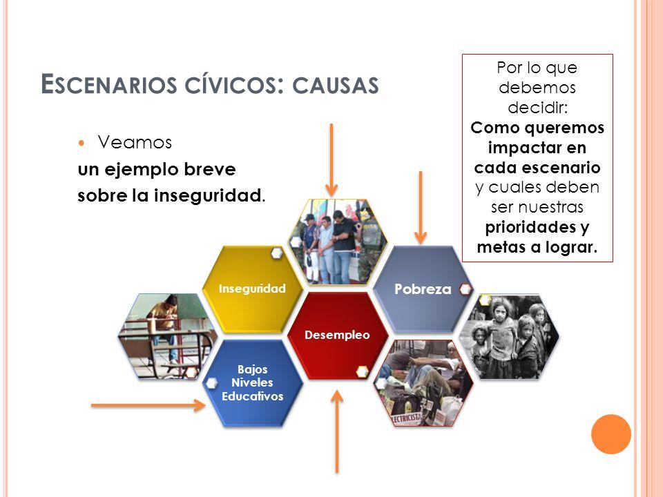 E SCENARIOS CÍVICOS : CAUSAS Bajos Niveles Educativos DesempleoInseguridad Pobreza Por lo que debemos decidir: Como queremos impactar en cada escenari