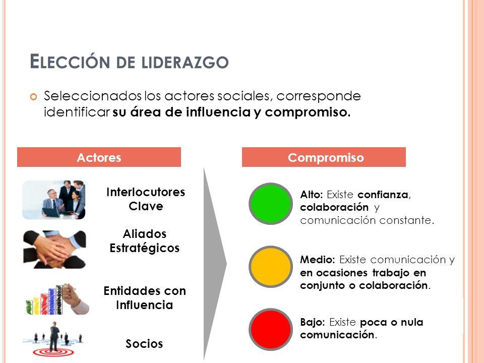 Seleccionados los actores sociales, corresponde identificar su área de influencia y compromiso. E LECCIÓN DE LIDERAZGO Interlocutores Clave Aliados Es