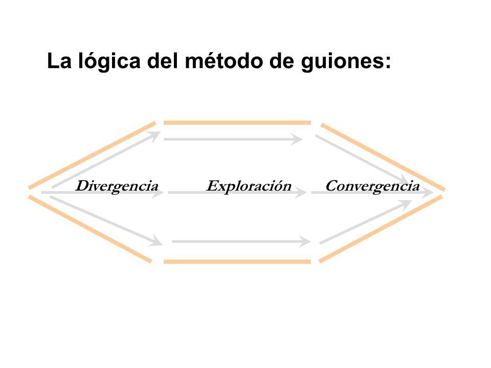 La lógica del método de guiones: DivergenciaExploraciónConvergencia