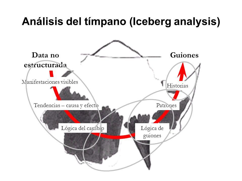 Análisis del tímpano (Iceberg analysis) Manifestaciones visibles Tendencias – causa y efecto Lógica del cambip Data no estructurada Guiones Lógica de