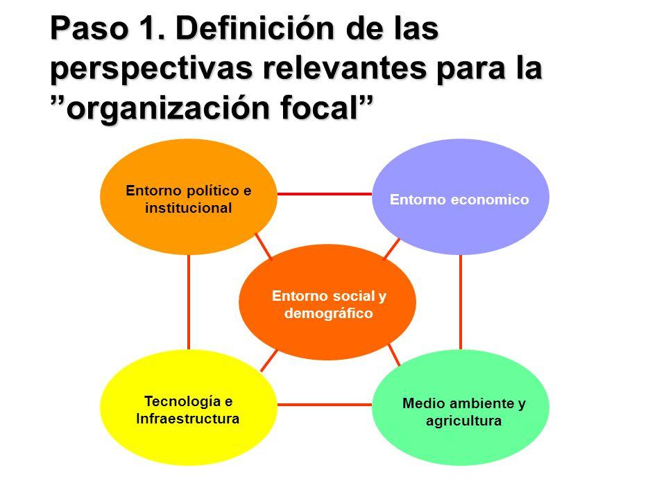 Entorno político e institucional Entorno economico Entorno social y demográfico Tecnología e Infraestructura Medio ambiente y agricultura Paso 1. Defi