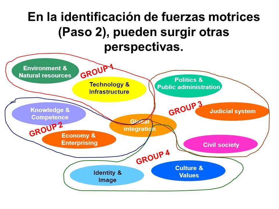 Knowledge & Competence Economy & Enterprising Technology & Infrastructure En la identificación de fuerzas motrices (Paso 2), pueden surgir otras persp