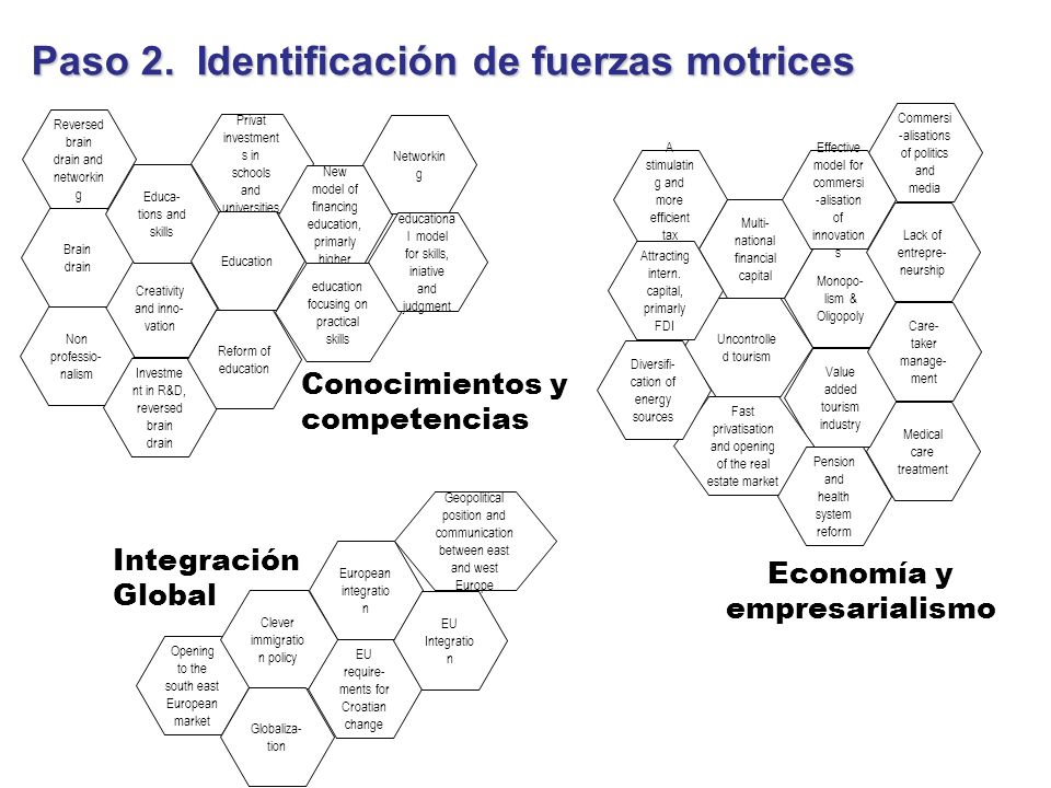 Conocimientos y competencias A stimulatin g and more efficient tax system Creativity and inno- vation Privat investment s in schools and universities