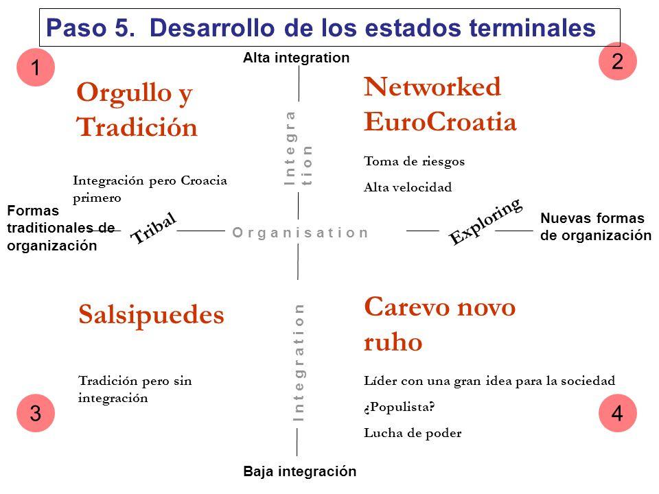 Alta integration Baja integración Formas traditionales de organización Nuevas formas de organización Orgullo y Tradición Networked EuroCroatia Carevo