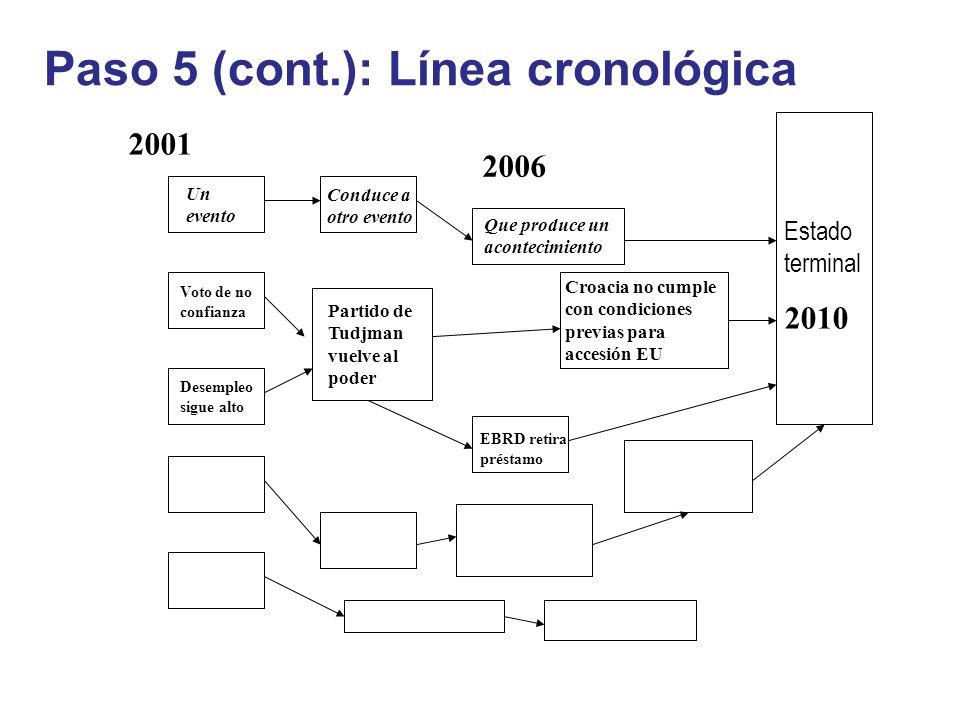 Paso 5 (cont.): Línea cronológica Estado terminal 2010 2001 Un evento Conduce a otro evento Que produce un acontecimiento Voto de no confianza Partido