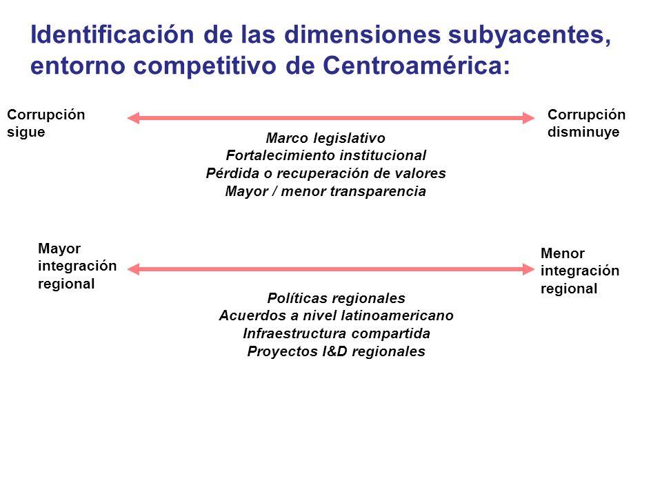 Marco legislativo Fortalecimiento institucional Pérdida o recuperación de valores Mayor / menor transparencia Mayor integración regional Menor integra