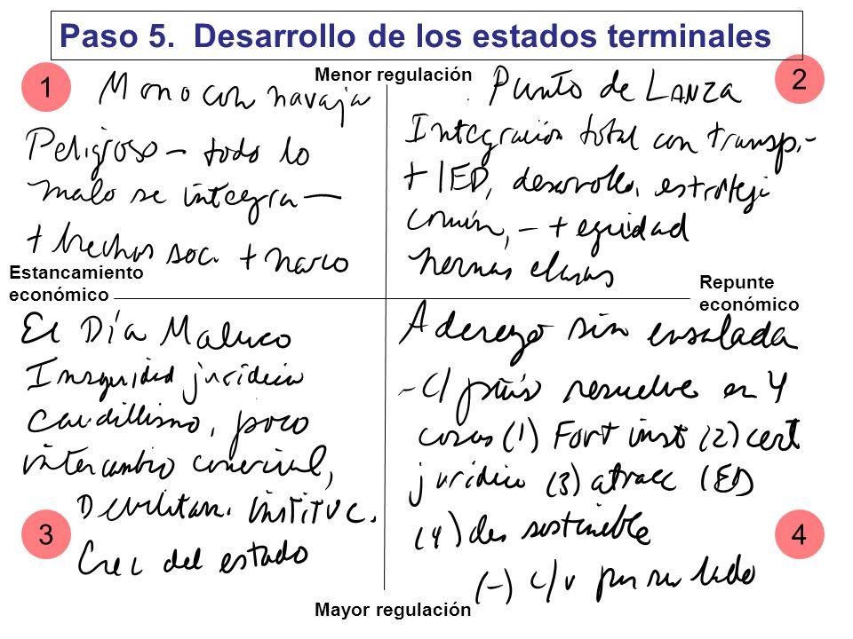 Menor regulación Mayor regulación Estancamiento económico Repunte económico 1 2 43 Paso 5. Desarrollo de los estados terminales ESCENARIOS