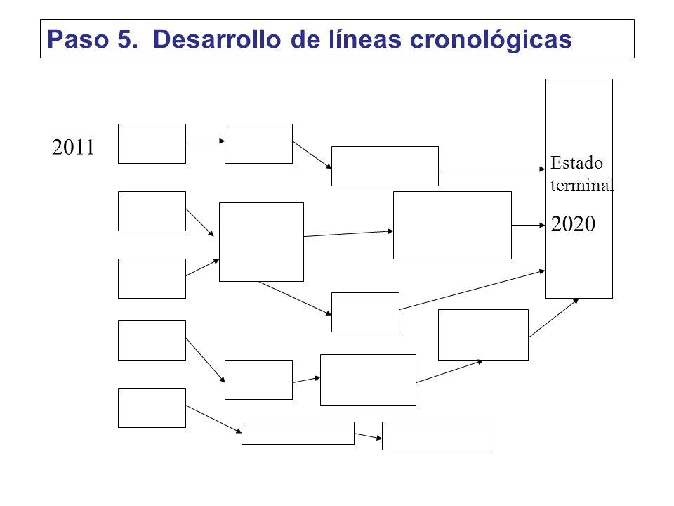 Estado terminal 2020 2011 Paso 5. Desarrollo de líneas cronológicas