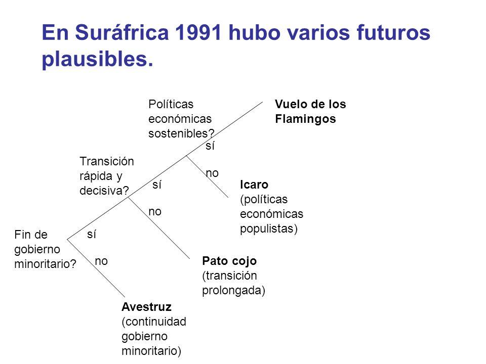 En Suráfrica 1991 hubo varios futuros plausibles. Fin de gobierno minoritario? Transición rápida y decisiva? Políticas económicas sostenibles? sí no A