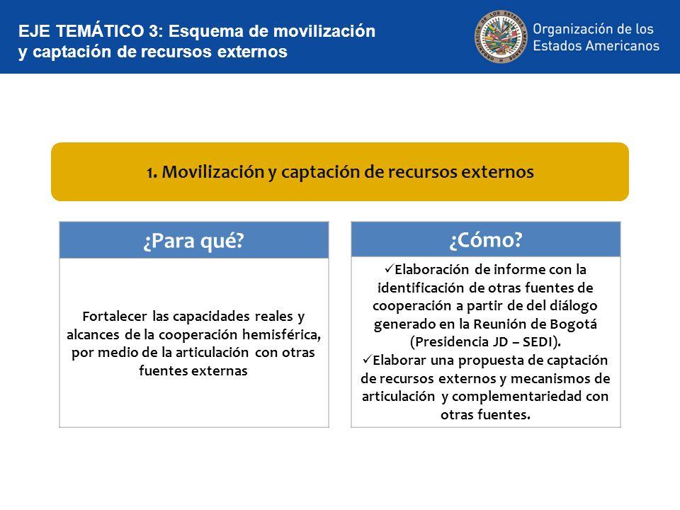 1. Movilización y captación de recursos externos EJE TEMÁTICO 3: Esquema de movilización y captación de recursos externos ¿Para qué? Fortalecer las ca