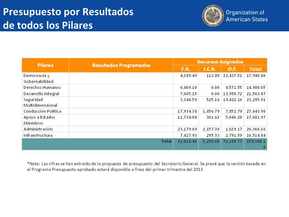 Presupuesto por Resultados de todos los Pilares *Nota: Las cifras se han extraído de la propuesta de presupuesto del Secretario General.