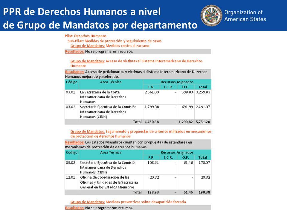 PPR de Derechos Humanos a nivel de Grupo de Mandatos por departamento