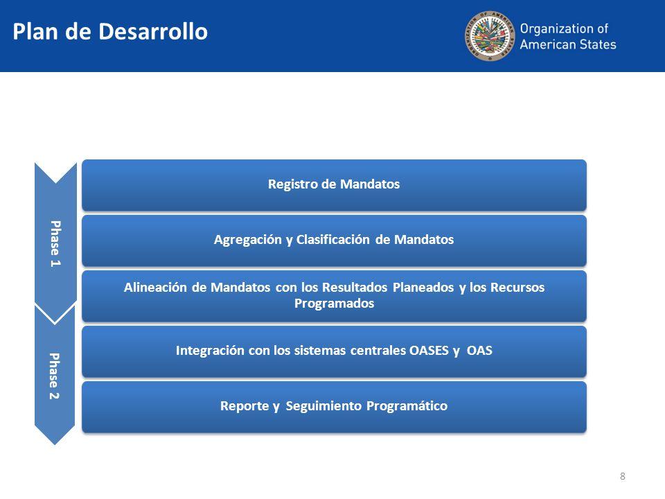 Registro de Mandatos Agregación y Clasificación de Mandatos Alineación de Mandatos con los Resultados Planeados y los Recursos Programados Reporte y Seguimiento Programático Integración con los sistemas centrales OASES y OAS Phase 1 Phase 2 Plan de Desarrollo 8