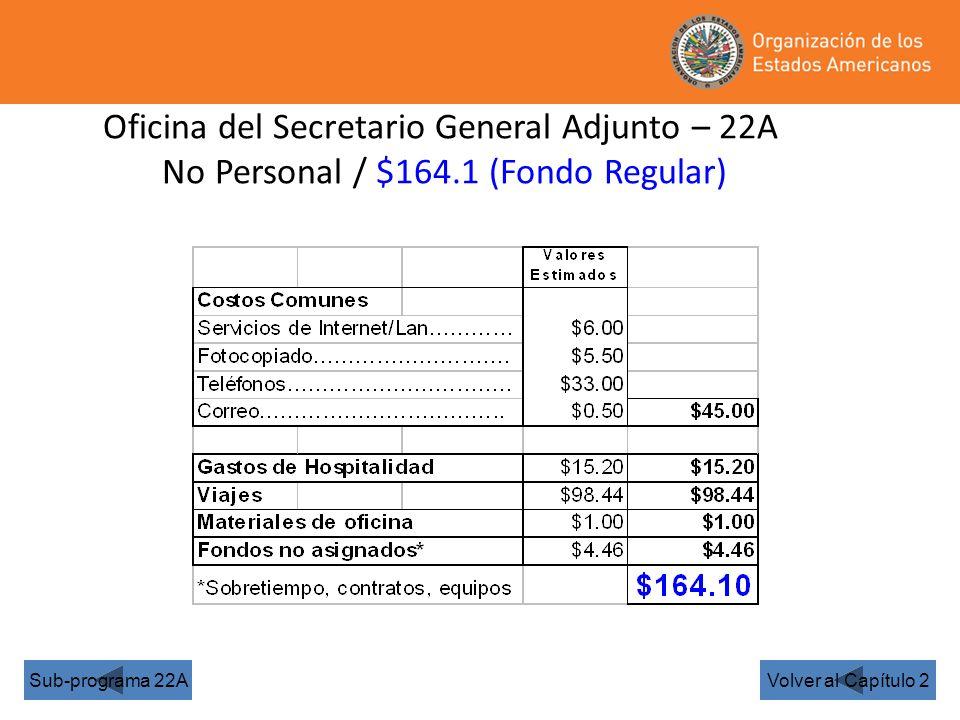 Oficina del Secretario General Adjunto – 22A No Personal / $164.1 (Fondo Regular) Volver al Capítulo 2Sub-programa 22A