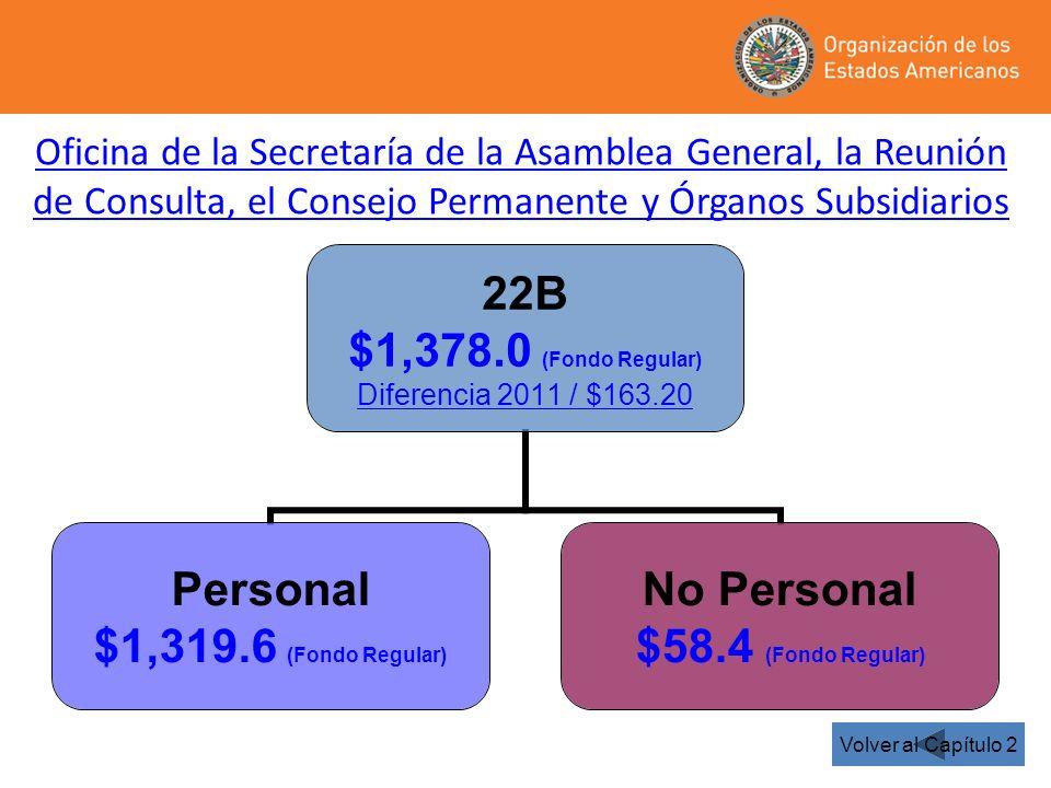 22B $1,378.0 (Fondo Regular) Diferencia 2011 / $163.20 Personal $1,319.6 (Fondo Regular) No Personal $58.4 (Fondo Regular) Oficina de la Secretaría de la Asamblea General, la Reunión de Consulta, el Consejo Permanente y Órganos Subsidiarios Volver al Capítulo 2
