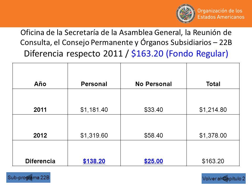 Oficina de la Secretaría de la Asamblea General, la Reunión de Consulta, el Consejo Permanente y Órganos Subsidiarios – 22B Diferencia respecto 2011 / $163.20 (Fondo Regular) Volver al Capítulo 2 Sub-programa 22B AñoPersonalNo PersonalTotal 2011$1,181.40$33.40$1,214.80 2012$1,319.60$58.40$1,378.00 Diferencia$138.20$25.00$163.20
