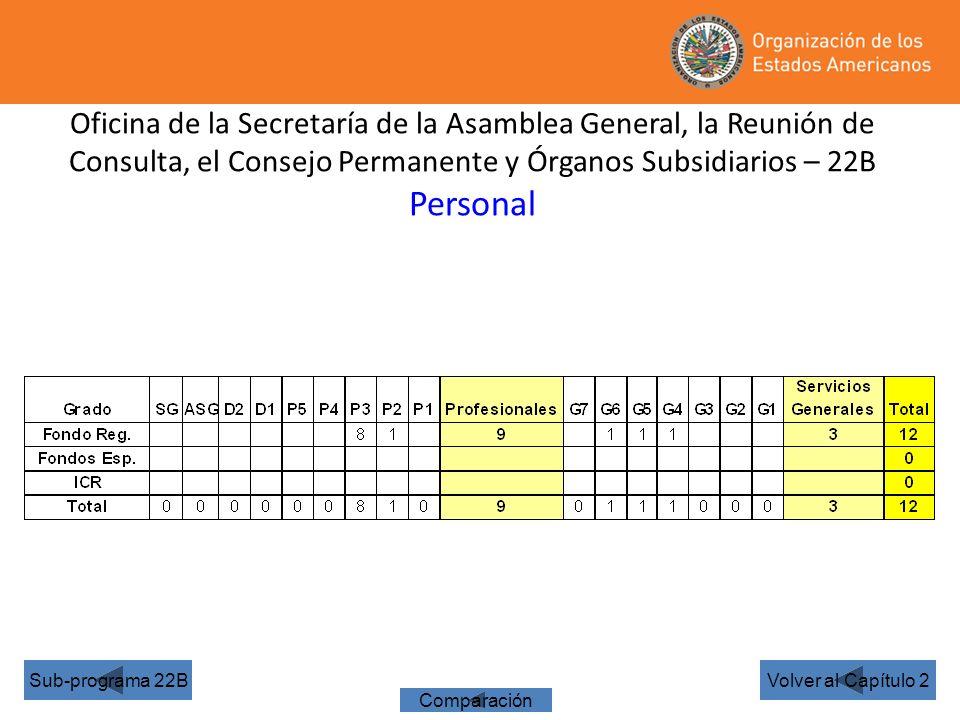 Oficina de la Secretaría de la Asamblea General, la Reunión de Consulta, el Consejo Permanente y Órganos Subsidiarios – 22B Personal Volver al Capítulo 2Sub-programa 22B Comparación