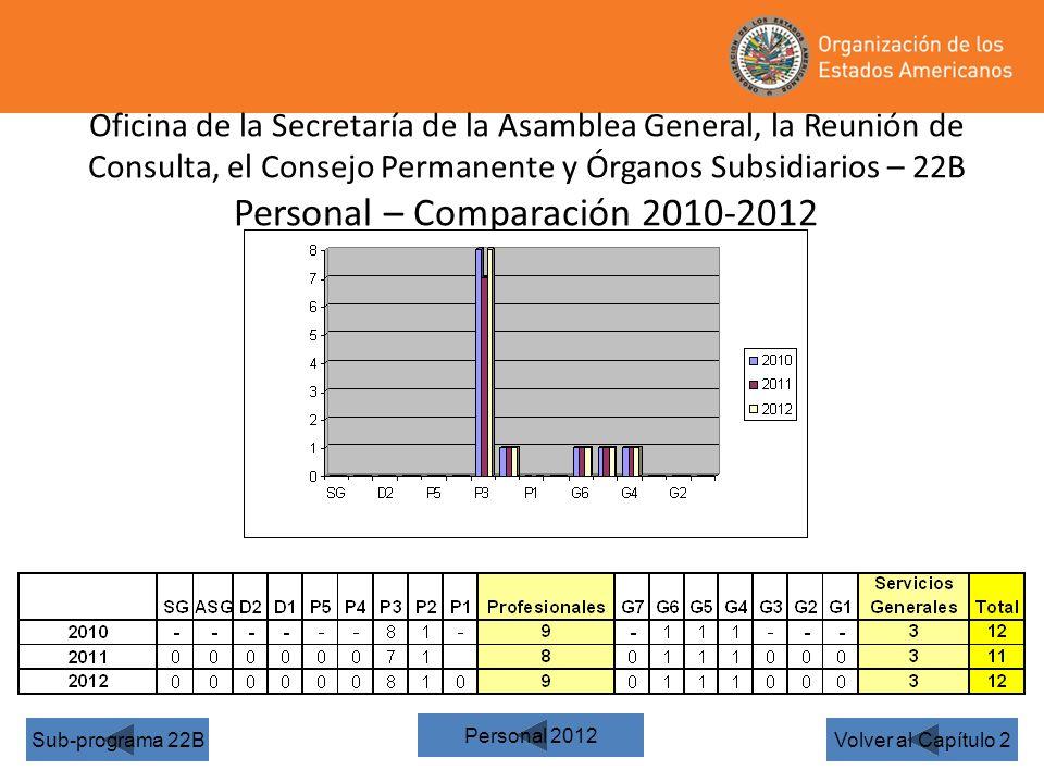 Oficina de la Secretaría de la Asamblea General, la Reunión de Consulta, el Consejo Permanente y Órganos Subsidiarios – 22B Personal – Comparación 2010-2012 Volver al Capítulo 2Sub-programa 22B Personal 2012