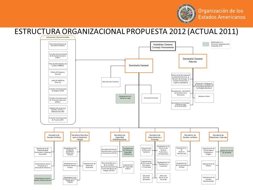 ESTRUCTURA ORGANIZACIONAL PROPUESTA 2012 (ACTUAL 2011)
